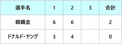 シティ・オープン2018 錦織圭 2回戦