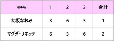 シティ・オープン2018 大坂なおみ 2回戦