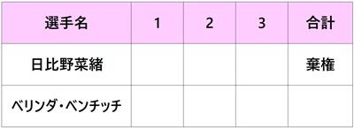 シティ・オープン2018 日比野菜緒 2回戦