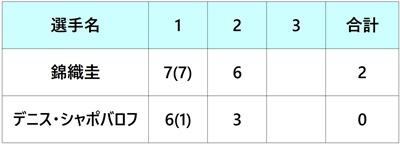 シティ・オープン2018 錦織圭 3回戦