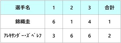 シティ・オープン2018 錦織圭 準々決勝