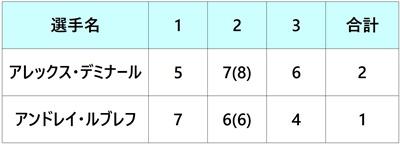 シティ・オープン 準決勝2