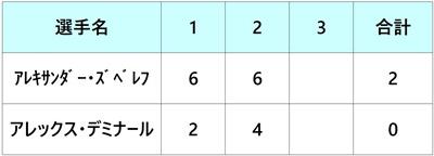 シティ・オープン2018 決勝