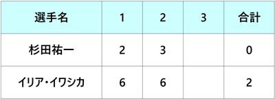 ロジャーズカップ2018 杉田祐一 1回戦