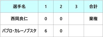 ロジャーズカップ2018 西岡良仁 1回戦