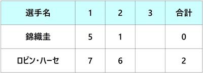 ロジャーズカップ2018 錦織圭 1回戦