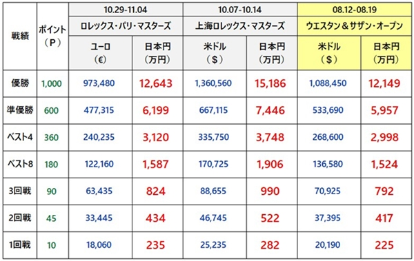 ウエスタン&サザンオープン2018 賞金3