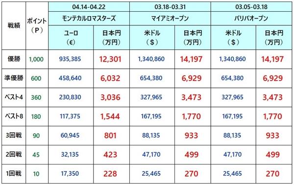ウエスタン&サザンオープン2018 賞金1