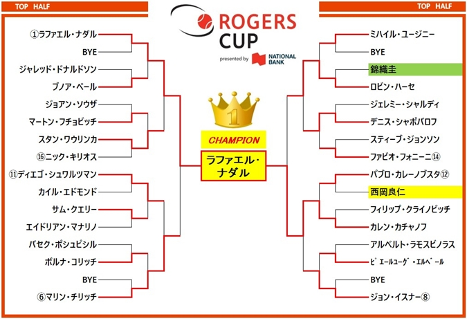 ロジャーズカップ2018 ドロー表1