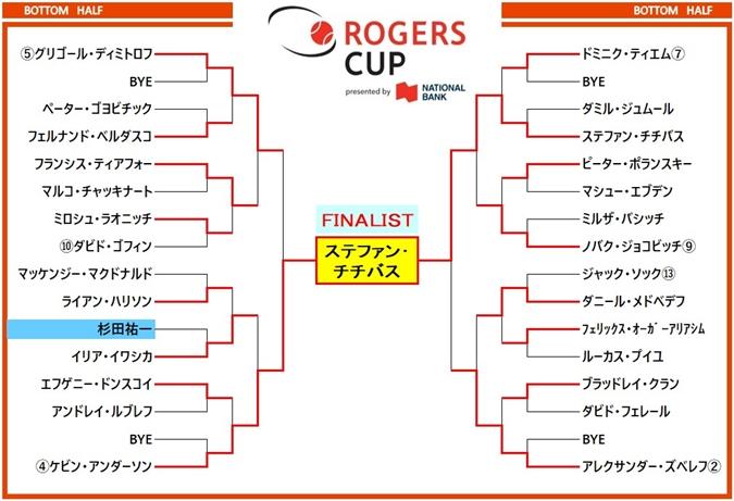 ロジャーズカップ2018 ドロー表2