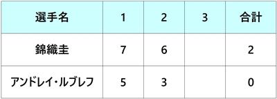 ウエスタン&サザンオープン2018 錦織圭 1回戦
