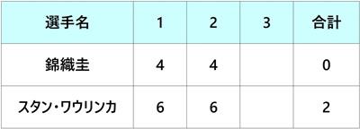 ウエスタン&サザンオープン2018 錦織圭 2回戦
