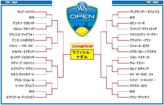 ウエスタン&サザンオープン2018 ドロー表1