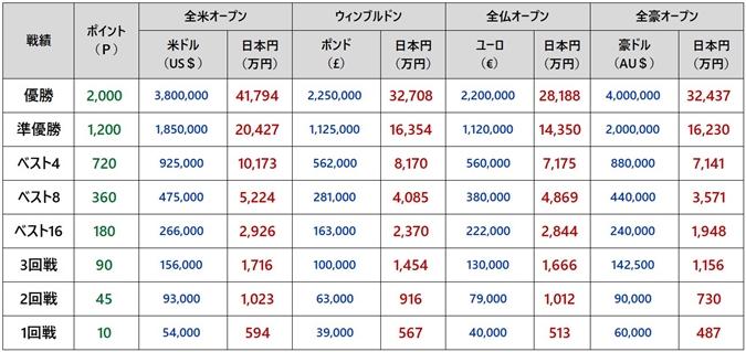 全米オープンテニス2018 賞金