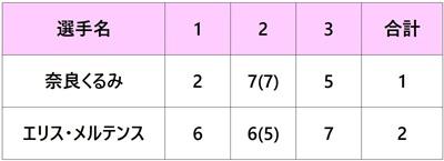 全米オープン2018 奈良くるみ 1回戦