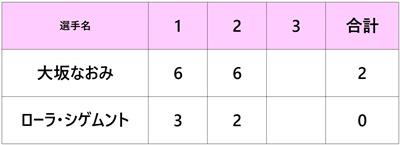 全米オープン2018 大坂なおみ 1回戦