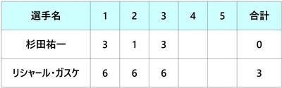 全米オープン2018 杉田祐一 1回戦