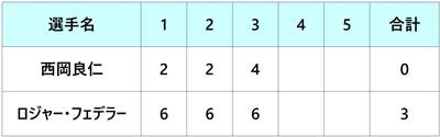 全米オープン2018 西岡良仁 1回戦