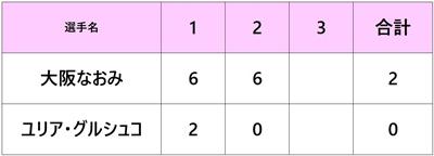 全米オープン2018 大坂なおみ 2回戦
