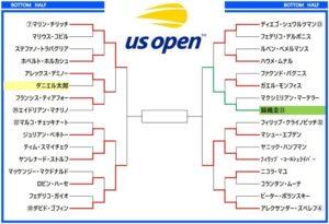 全米オープン2018 ドロー表3