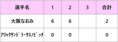 全米オープン2018 大坂なおみ 3回戦