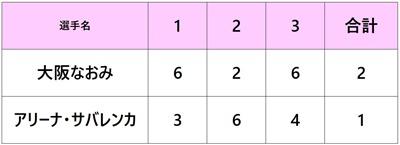 全米オープン2018 大坂なおみ 4回戦