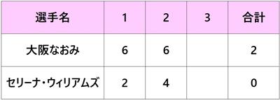 全米オープン2018 大坂なおみ F