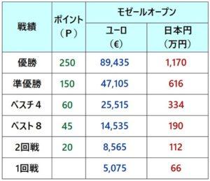 モゼールオープン2018 賞金