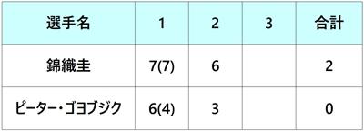 モゼールオープン2018 錦織圭 2回戦