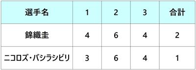 モゼールオープン2018 錦織圭 準々決勝