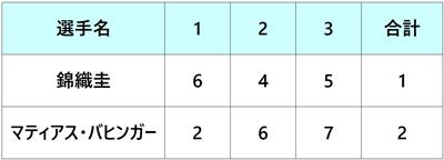 モゼールオープン2018 錦織圭 準決勝