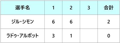 モゼールオープン2018 準決勝2