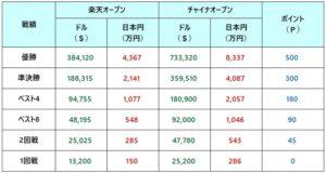楽天ジャパンオープン2018 賞金