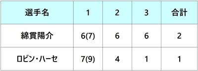 楽天ジャパンオープン2018 1回戦 錦貫陽介