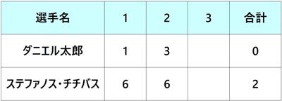 楽天ジャパンオープン2018 1回戦 ダニエル太郎