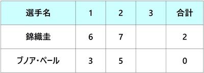 楽天ジャパンオープン2018 2回戦 錦織圭