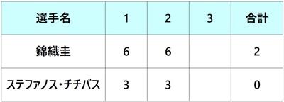 楽天ジャパンオープン2018 準々決勝 錦織圭