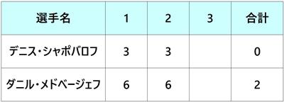 楽天ジャパンオープン2018 SF2