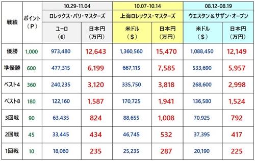 上海マスターズ2018 賞金1