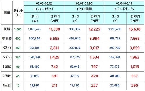 上海マスターズ2018 賞金2