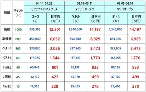 上海マスターズ2018 賞金3