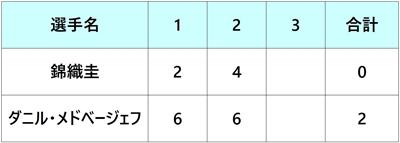 楽天ジャパンオープン2018 ファイナル
