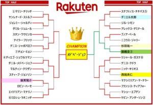 楽天ジャパンオープン2018 ドロー表