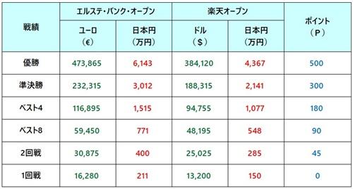 エルステ・バンク・オープン2018 賞金