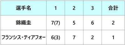 エルステバンクオープン2018 錦織圭 1回戦
