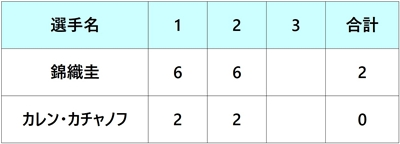 エルステバンクオープン2018 錦織圭 2回戦