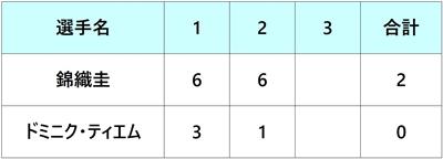 エルステバンクオープン2018 錦織圭 準々決勝