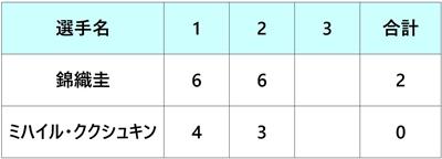 エルステバンクオープン2018 錦織圭 準決勝