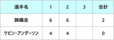 パリマスターズ2018 錦織圭 3回戦
