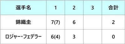 ツアーファイナル2018 錦織圭 ラウンドロビン1